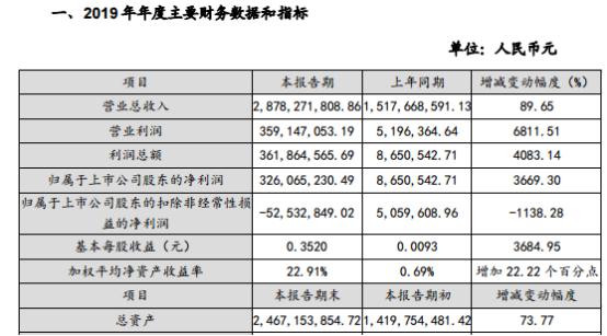 宏创控股2019年净利润3.26亿元增长3669.30% 产品销量收入大幅增加