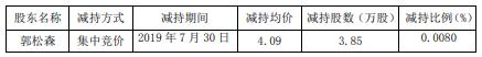 森远股份股东郭松森减持611万股 套现约2635万元