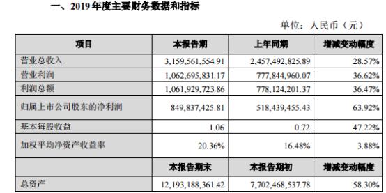 恩捷股份2019年净利润8.5亿元增长63.92% 湿法锂电池隔离膜的销量增长