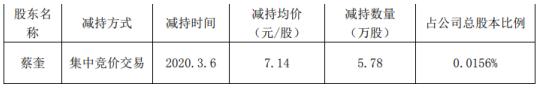 华伍股份股东蔡奎减持6万股 套现约41万元