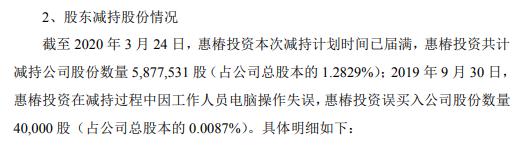 盈趣科技股东惠椿投资减持584万股 套现约2.54亿元