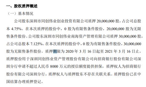 同创伟业股东质押5000万股 用于为8000万元授信提供担保