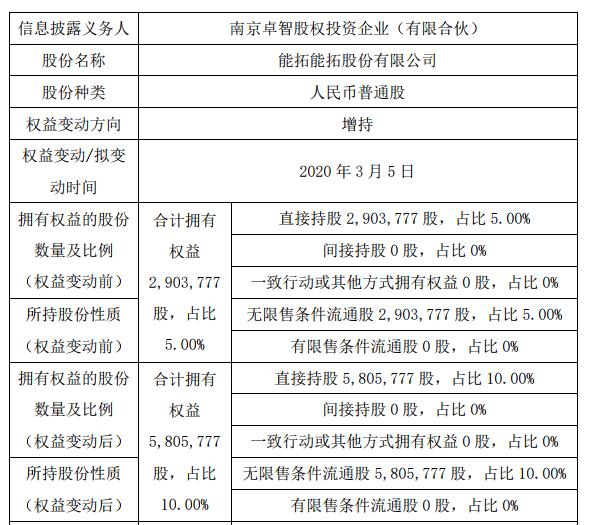 能拓股份股东南京卓智增持290.2万 股权益变动后持股比例为10%