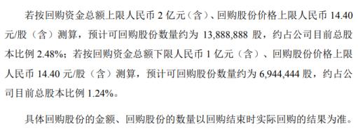 华光股份将花不超2亿元回购公司股份 用于股权激励