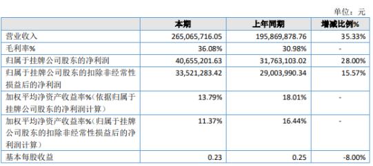 金恒科技2019年净利4066万增长28%公司订单增多