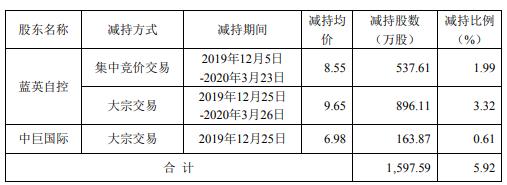 蓝英装备2名股东合计减持1598万股 套现约1.54亿元
