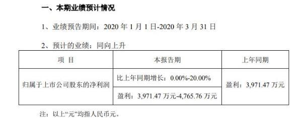 泰和科技2020年第一季度盈利3971万至4766万 加大市场开拓力度