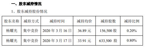 南华仪器股东杨耀光减持79万股 套现约2679万元