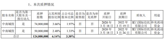 中南建设股东中南城投质押1.24亿股 用于补充流动资金