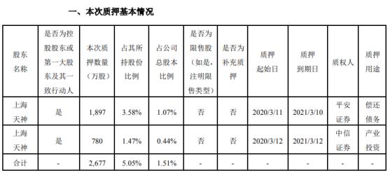 天顺风能股东上海天神质押2677万股 用于偿还债务和产业投资