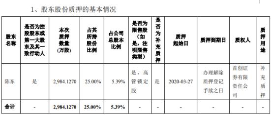 宝馨科技股东陈东质押2984万股 用于补充质押