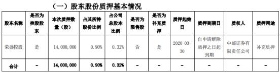荣盛发展股东荣盛控股质押1400万股 用于补充质押