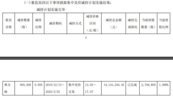 福达合金董事林万焕减持90万股 套现约1414万元