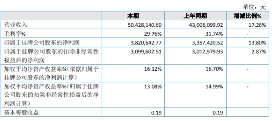 艺创科技2019年净利382万增长14% 主营业务的稳健发展