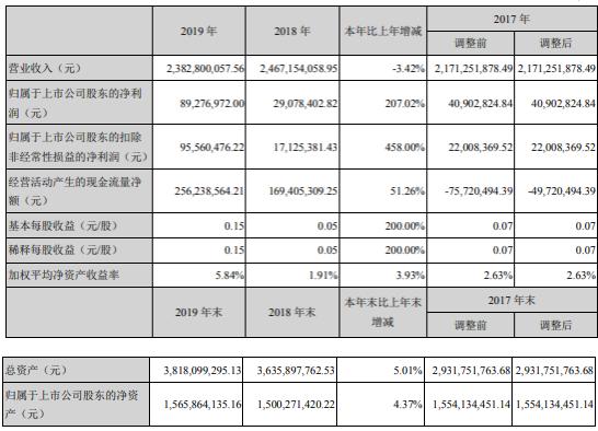 红宝丽2019年净利8928万增长207% 各项工作有序开展