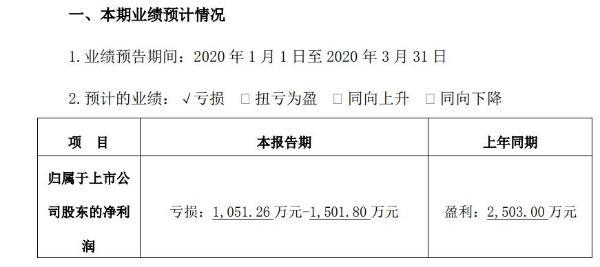 恒宝股份2020年一季度亏损1051万至1502万 产品销售额出现下滑