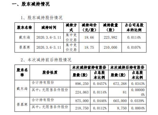 四维图新2名股东合计减持43万股 套现合计约810万元