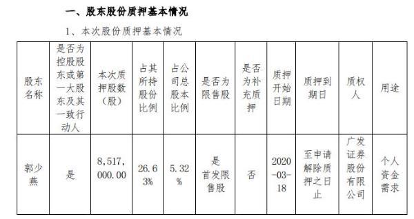 久量股份实际控制人郭少燕质押852万股 用于个人资金需求