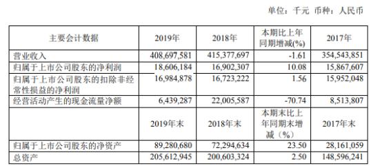 工业富联2019年净利186.06亿增长10% 业务整体平稳