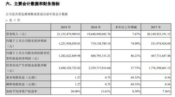 晶澳科技2019年净利12.52亿元增74% 经营业绩持续稳健增长