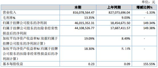 长成新能2019年净利4601.54万元增长149.34% 国内国际业务销量增加