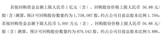 恒林股份将花不超1亿元回购公司股份 用于股权激励