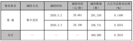 中密控股股东夏瑜减持40万股 套现约1146万元