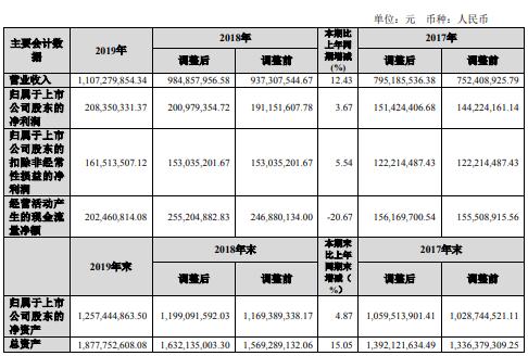 国检集团2019年净利2.08亿增长4% 业务市场开拓