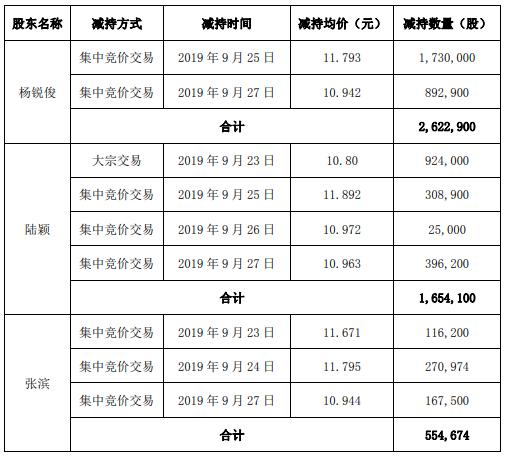 科大智能3名股东合计减持483万股 套现约5698万元