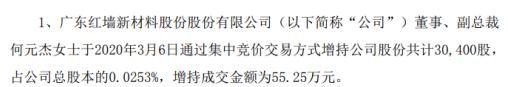 红墙股份股东何元杰增持3万股 耗资约55万元