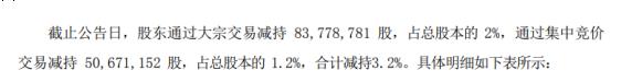 大北农股东邵根伙减持1.34亿股 套现约9.41亿元