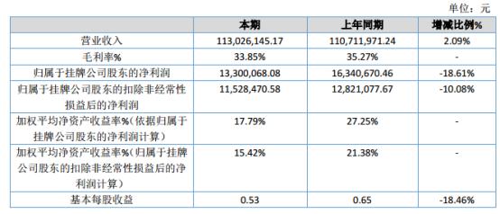 西信信息2019年净利1330.01万元减少18.61% 管理费用和研发费用投入增长