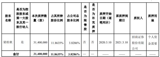 尚荣医疗股东梁桂秋质押3140万股 用于个人资金需要