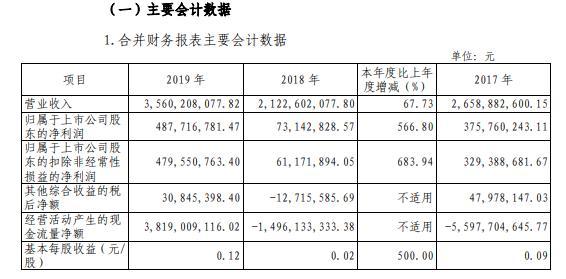 国海证券2019年盈利4.88亿元增长567% 指数宽幅波动、整体上涨