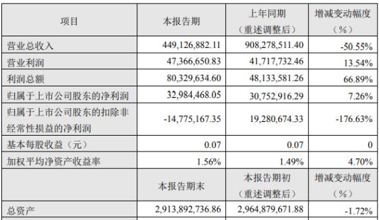 香溢融通2019年盈利3298万元增长7% 收取涉诉大额贸易业务违约金