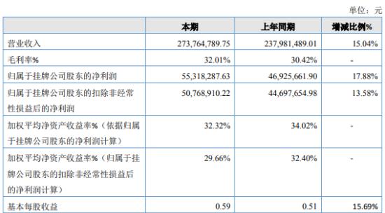 龙泰家居2019年净利5532万增长18% 主营业务毛利率稳定增长