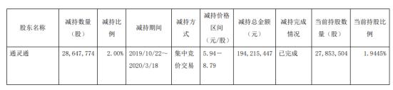 鹏博士股东通灵通减持2865万股 套现约1.94亿元