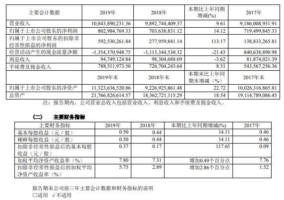浙江东方2019年净利8.03亿元增14% 各板块业务发展良好