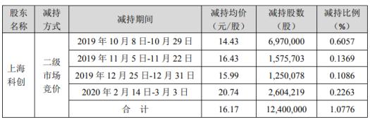 万达信息股东上海科创减持1240万股 套现约2.01亿元