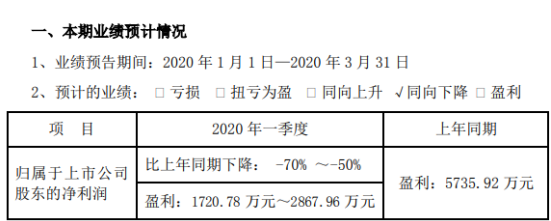 海达股份2020年一季度预计净利1721万元-2868万元 同比下降50%-70%