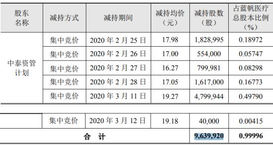 蓝帆医疗股东中泰资管减持964万股 套现约1.86亿元
