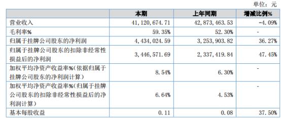 艾科技术2019年净利443.40万元增长36.27% 销售毛利率有所提升