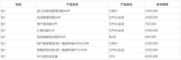 中国移动5G SA核心网新建设备集采重新发标