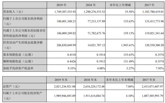 川恒股份2019年净利1.8亿增长134% 产品销售量增加