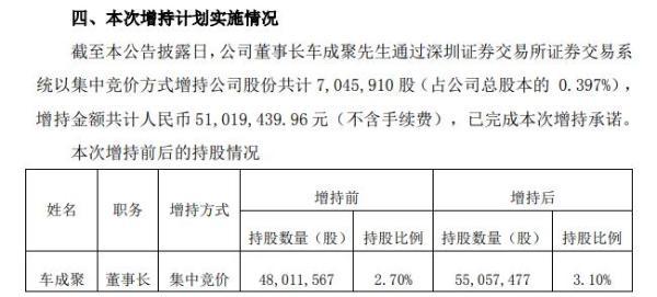 齐翔腾达董事长车成聚增持705万股 耗资约5102万元