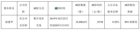 广联达股东涂建华减持1040万股 套现约4.16亿元