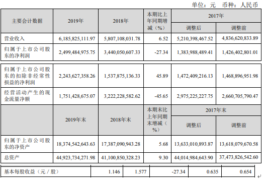 深高速2019年净利24.99亿元 同比下滑27%