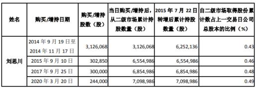 科伦药业股东刘思川增持397万股 耗资约8248万元