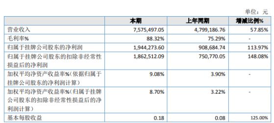 锐创信通2019年净利194.43万增长113.97% 增加新的项目