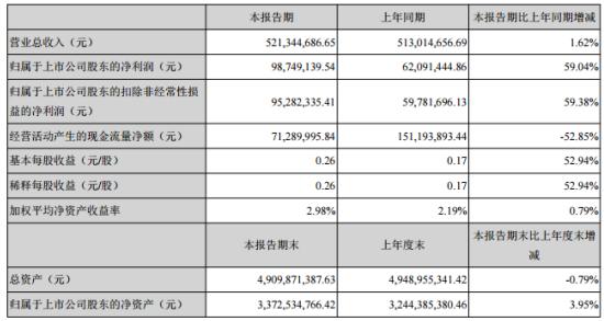 新宙邦第一季度盈利9874.91万同比增长59.04% 美元汇兑收益增加